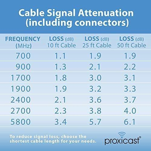 Proxicast Sma Cable Extension Radio Antena Coaxial 15